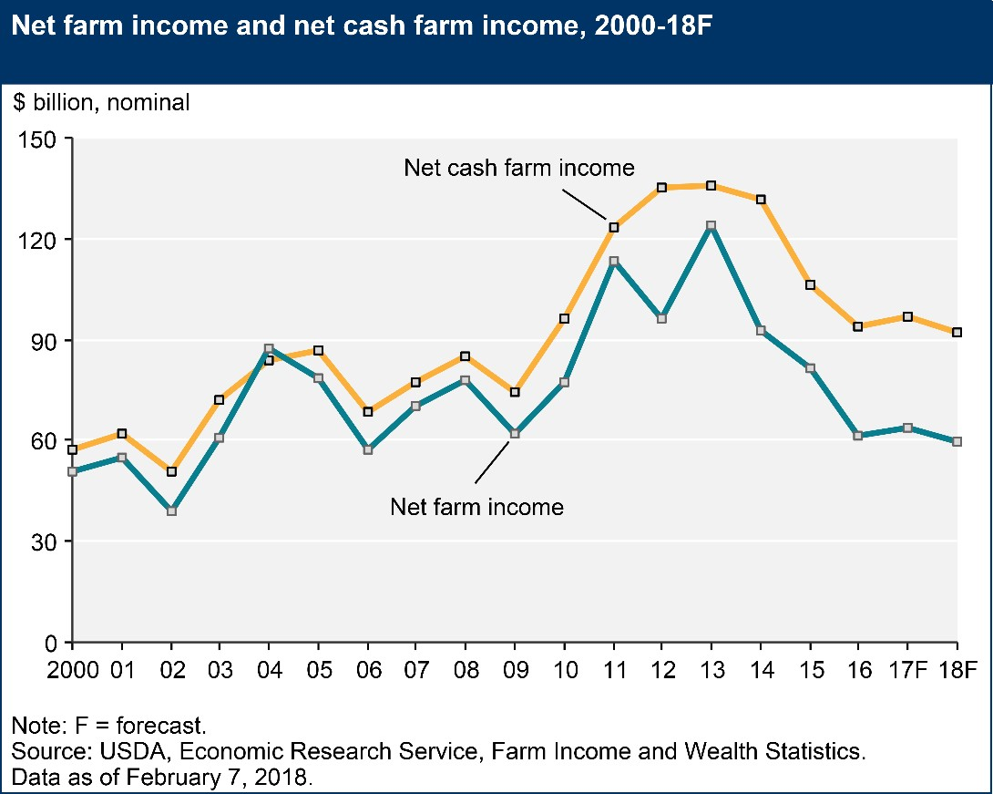 Farm Income Graph